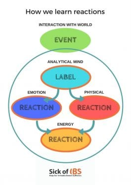 learning reactions to stress